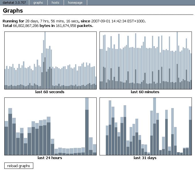 Darkstat-screen-graphs